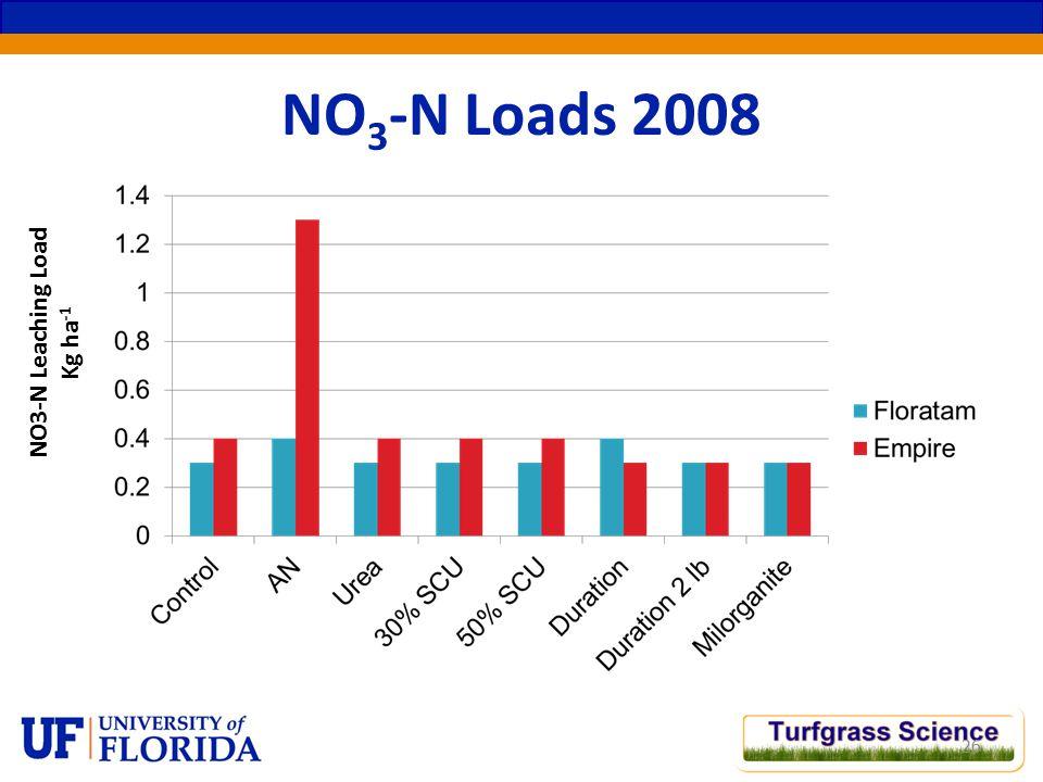 NO 3 -N Loads 2008 26 NO3-N Leaching Load Kg ha -1