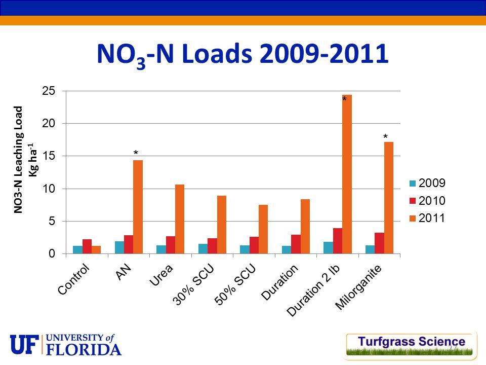 NO 3 -N Loads 2009-2011 27 NO3-N Leaching Load Kg ha -1