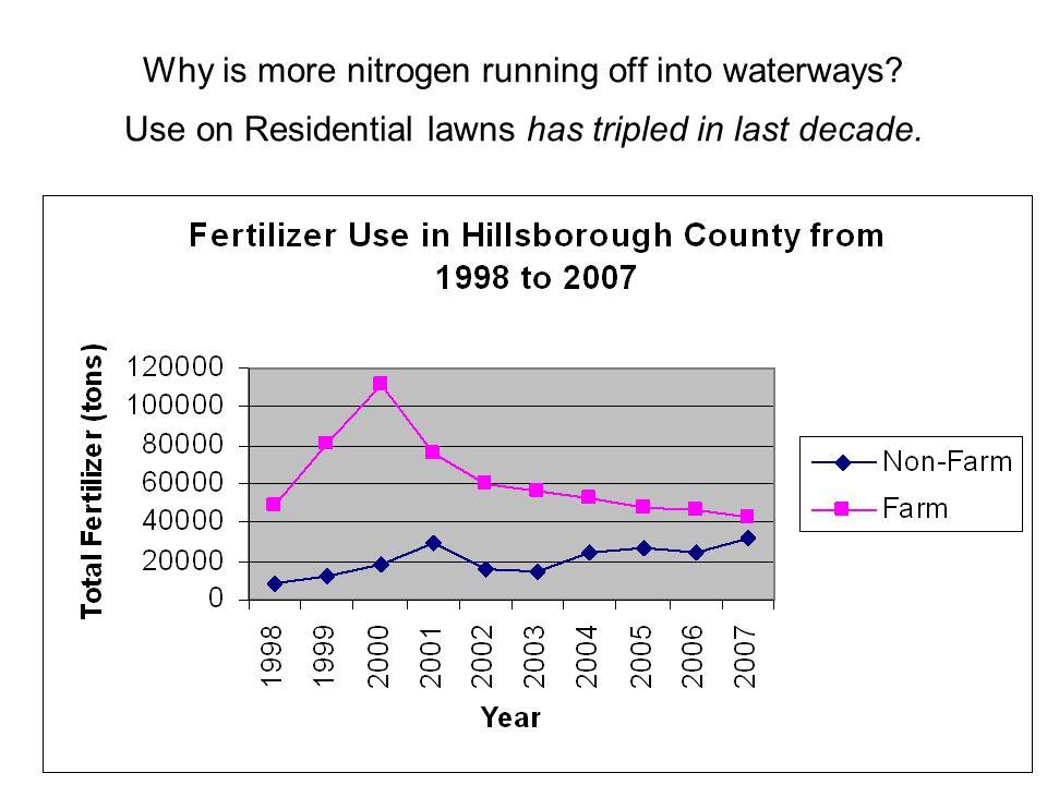 So, how do lawns get nitrogen if no fertilizer with nitrogen is applied for 4 months.