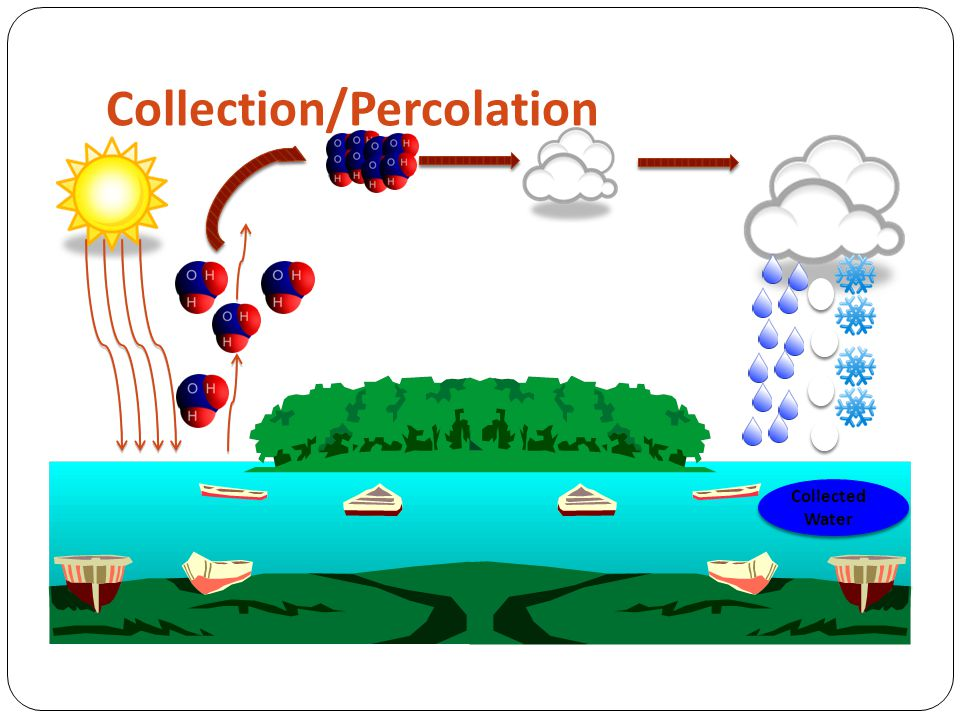 Collection/Percolation Surface Water