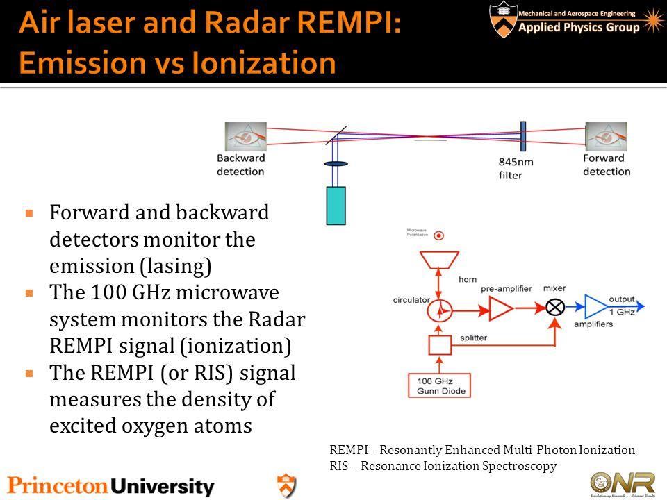 Femtosecond (50fs) pulse dissociates the nitrogen molecules (strong Radar MPI signal) in advance of the two-photon induce atomic nitrogen Radar REMPI and N-lasing Dissociation N-REMPI N- lasing