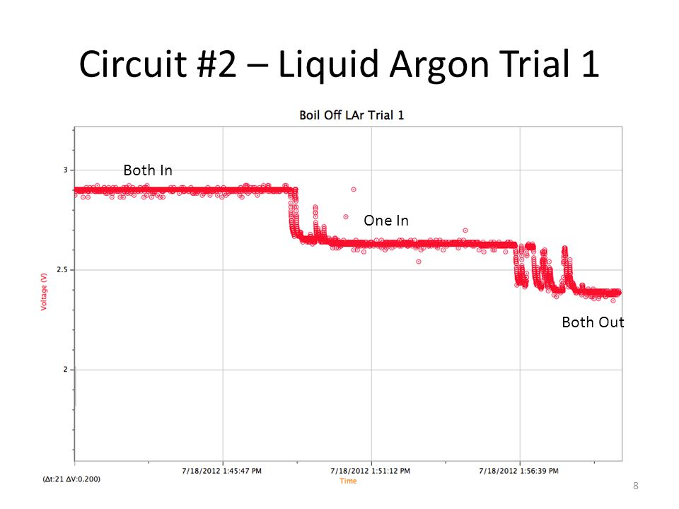 Circuit #2 – Liquid Argon Trial 2 Both Out Both In One In 9