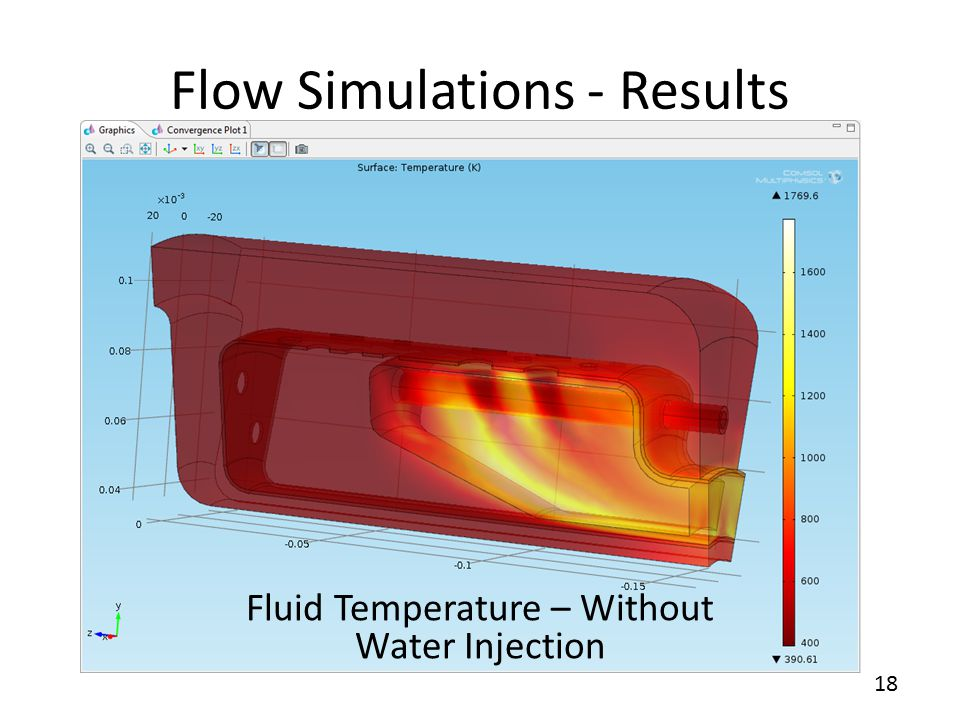 18 Flow Simulations - Results Fluid Temperature – Without Water Injection