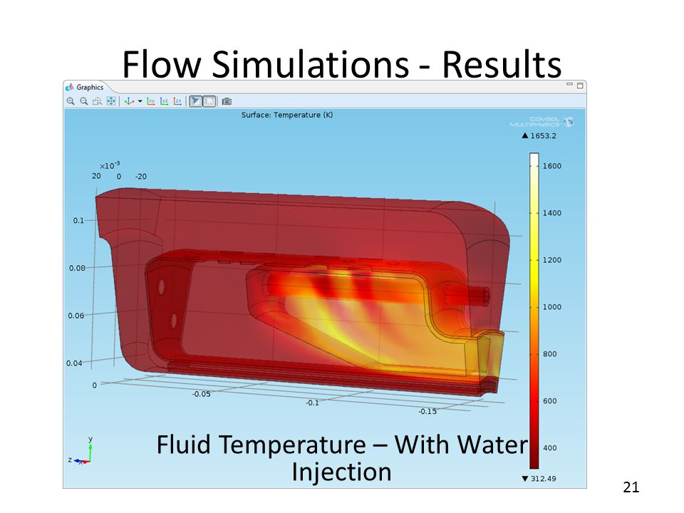 21 Flow Simulations - Results Fluid Temperature – With Water Injection