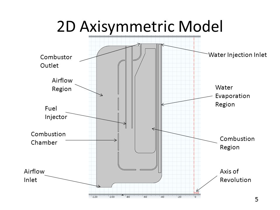 5 2D Axisymmetric Model Airflow Region Airflow Inlet Combustion Chamber Combustion Region Fuel Injector Combustor Outlet Water Injection Inlet Water Evaporation Region Axis of Revolution