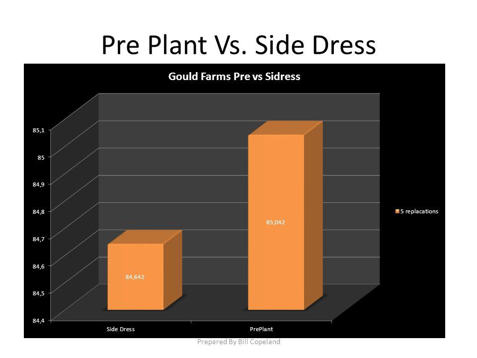 Pre Plant Vs. Side Dress Prepared By Bill Copeland