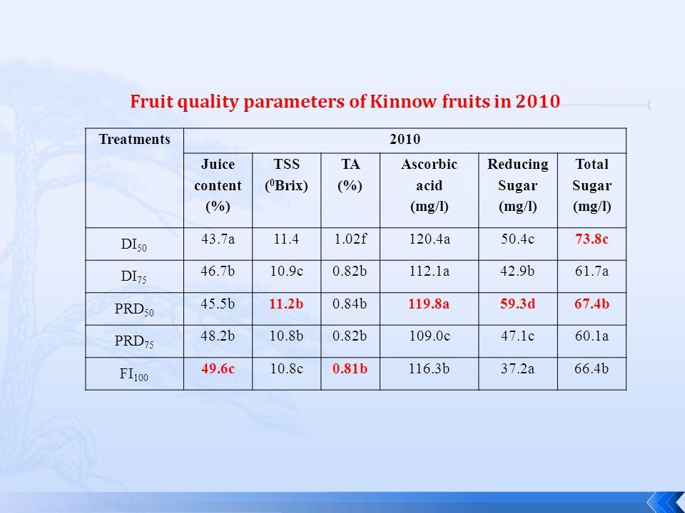 Treatments2010 Juice content (%) TSS ( 0 Brix) TA (%) Ascorbic acid (mg/l) Reducing Sugar (mg/l) Total Sugar (mg/l) DI 50 43.7a11.41.02f120.4a50.4c73.8c DI 75 46.7b10.9c0.82b112.1a42.9b61.7a PRD 50 45.5b11.2b0.84b119.8a59.3d67.4b PRD 75 48.2b10.8b0.82b109.0c47.1c60.1a FI 100 49.6c10.8c0.81b116.3b37.2a66.4b Fruit quality parameters of Kinnow fruits in 2010