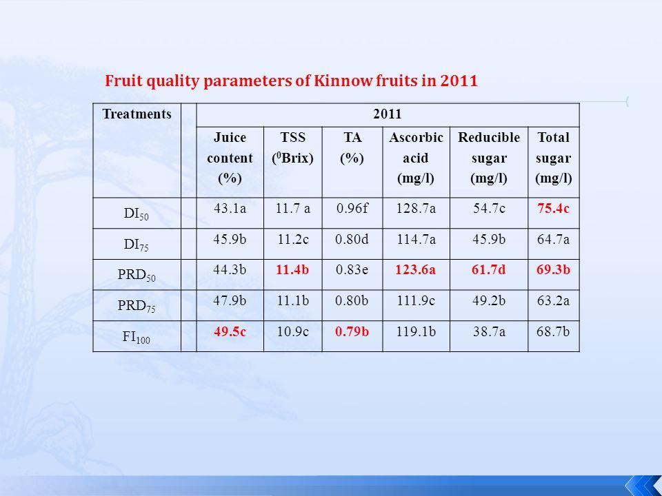 Treatments2011 Juice content (%) TSS ( 0 Brix) TA (%) Ascorbic acid (mg/l) Reducible sugar (mg/l) Total sugar (mg/l) DI 50 43.1a11.7 a0.96f128.7a54.7c75.4c DI 75 45.9b11.2c0.80d114.7a45.9b64.7a PRD 50 44.3b11.4b0.83e123.6a61.7d69.3b PRD 75 47.9b11.1b0.80b111.9c49.2b63.2a FI 100 49.5c10.9c0.79b119.1b38.7a68.7b Fruit quality parameters of Kinnow fruits in 2011