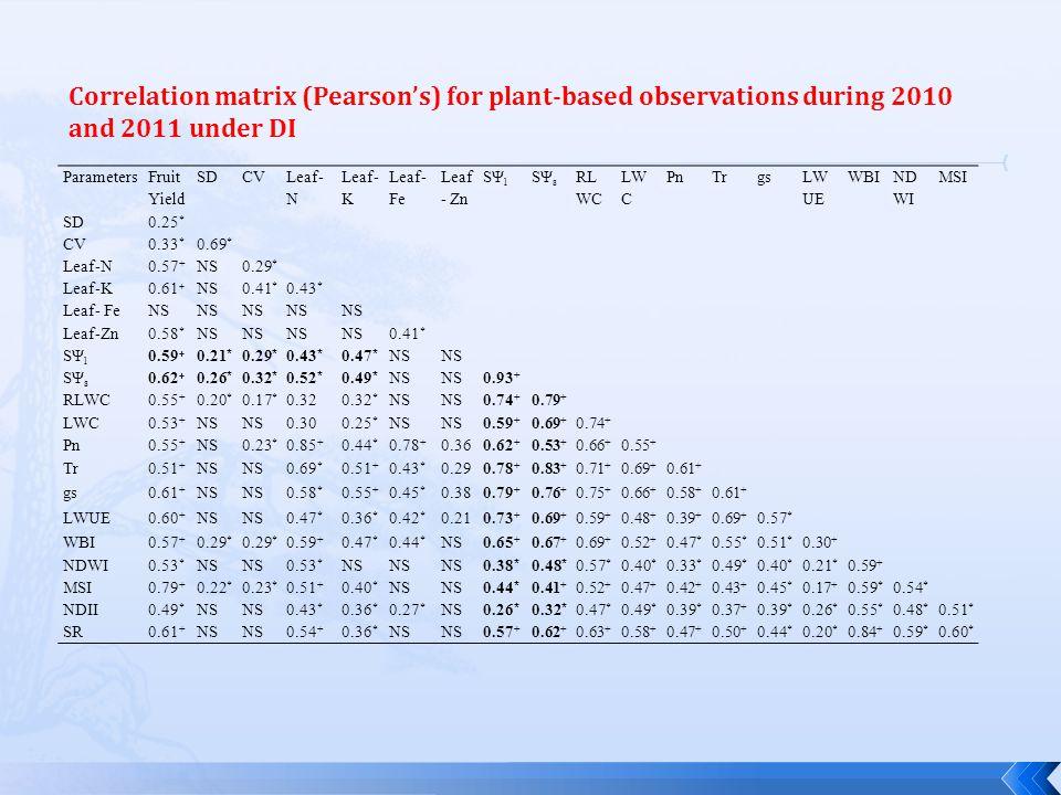 Parameters Fruit Yield SDCV Leaf- N Leaf- K Leaf- Fe Leaf - Zn SΨ l SΨ s RL WC LW C PnTrgs LW UE WBI ND WI MSI SD0.25 * CV0.33 * 0.69 * Leaf-N0.57 + NS0.29 * Leaf-K0.61 + NS0.41 * 0.43 * Leaf- FeNS Leaf-Zn0.58 * NS 0.41 * SΨ l 0.59 + 0.21 * 0.29 * 0.43 * 0.47 * NS SΨ s 0.62 + 0.26 * 0.32 * 0.52 * 0.49 * NS 0.93 + RLWC0.55 + 0.20 * 0.17 * 0.320.32 * NS 0.74 + 0.79 + LWC0.53 + NS 0.300.25 * NS 0.59 + 0.69 + 0.74 + Pn0.55 + NS0.23 * 0.85 + 0.44 * 0.78 + 0.360.62 + 0.53 + 0.66 + 0.55 + Tr0.51 + NS 0.69 * 0.51 + 0.43 * 0.290.78 + 0.83 + 0.71 + 0.69 + 0.61 + gs0.61 + NS 0.58 * 0.55 + 0.45 * 0.380.79 + 0.76 + 0.75 + 0.66 + 0.58 + 0.61 + LWUE0.60 + NS 0.47 * 0.36 * 0.42 * 0.210.73 + 0.69 + 0.59 + 0.48 + 0.39 + 0.69 + 0.57 * WBI0.57 + 0.29 * 0.59 + 0.47 * 0.44 * NS0.65 + 0.67 + 0.69 + 0.52 + 0.47 * 0.55 * 0.51 * 0.30 + NDWI0.53 * NS 0.53 * NS 0.38 * 0.48 * 0.57 * 0.40 * 0.33 * 0.49 * 0.40 * 0.21 * 0.59 + MSI0.79 + 0.22 * 0.23 * 0.51 + 0.40 * NS 0.44 * 0.41 + 0.52 + 0.47 + 0.42 + 0.43 + 0.45 * 0.17 + 0.59 * 0.54 * NDII0.49 * NS 0.43 * 0.36 * 0.27 * NS0.26 * 0.32 * 0.47 * 0.49 * 0.39 * 0.37 + 0.39 * 0.26 * 0.55 * 0.48 * 0.51 * SR0.61 + NS 0.54 + 0.36 * NS 0.57 + 0.62 + 0.63 + 0.58 + 0.47 + 0.50 + 0.44 * 0.20 * 0.84 + 0.59 * 0.60 * Correlation matrix (Pearson's) for plant-based observations during 2010 and 2011 under DI