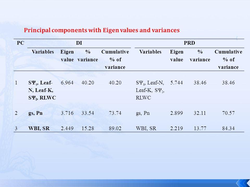 PCDIPRD Variables Eigen value % variance Cumulative % of variance Variables Eigen value % variance Cumulative % of variance 1 SΨ s, Leaf- N, Leaf-K, SΨ l, RLWC 6.96440.20 SΨ s, Leaf-N, Leaf-K, SΨ l, RLWC 5.74438.46 2gs, Pn3.71633.5473.74gs, Pn2.89932.1170.57 3WBI, SR2.44915.2889.02WBI, SR2.21913.7784.34 Principal components with Eigen values and variances
