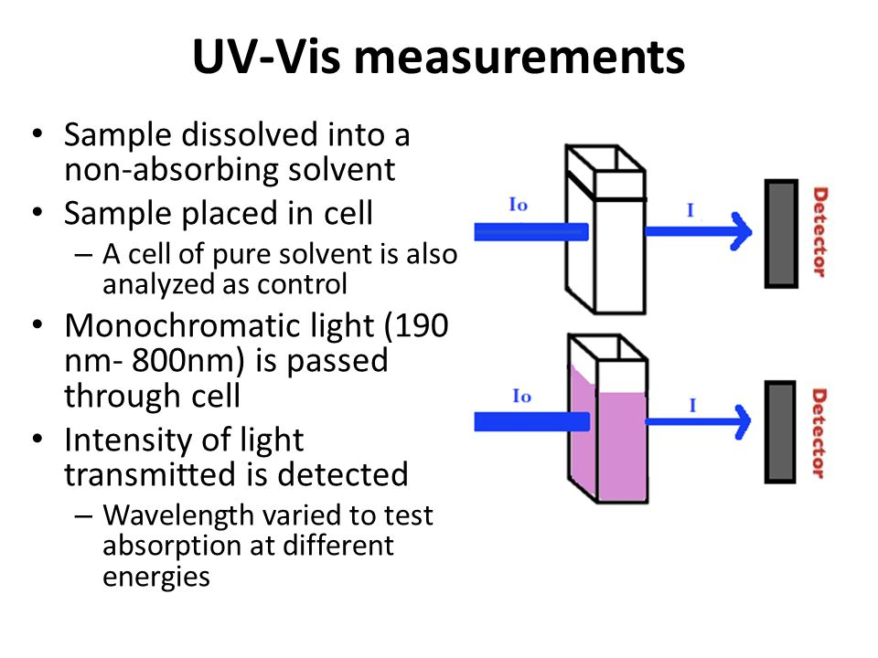 UV-Vis measurements Sample dissolved into a non-absorbing solvent Sample placed in cell – A cell of pure solvent is also analyzed as control Monochrom