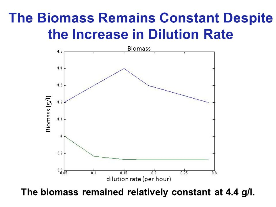 The Biomass Remains Constant Despite the Increase in Dilution Rate The biomass remained relatively constant at 4.4 g/l.