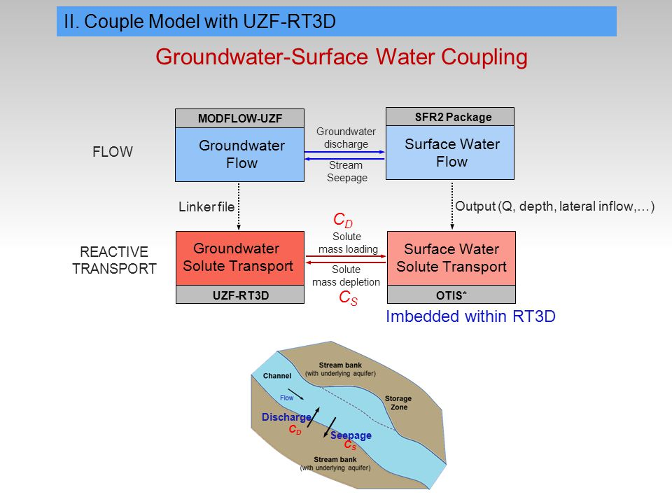 Groundwater Solute Transport REACTIVE TRANSPORT UZF-RT3D Surface Water Solute Transport OTIS* Solute mass depletion Solute mass loading Discharge Seepage CDCD CSCS CDCD CSCS Groundwater Flow Surface Water Flow FLOW Stream Seepage MODFLOW-UZF SFR2 Package Groundwater discharge Linker file Output (Q, depth, lateral inflow,…) II.