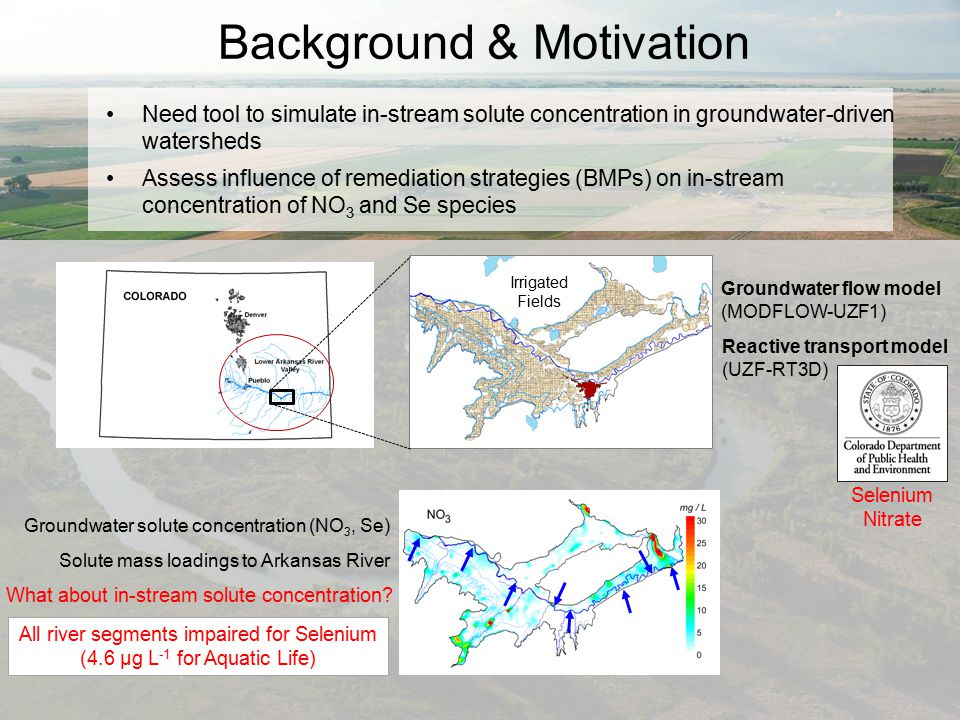 Background & Motivation Need tool to simulate in-stream solute concentration in groundwater-driven watersheds Assess influence of remediation strategi