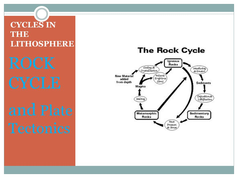 CYCLES IN THE LITHOSPHERE ROCK CYCLE and Plate Tectonics