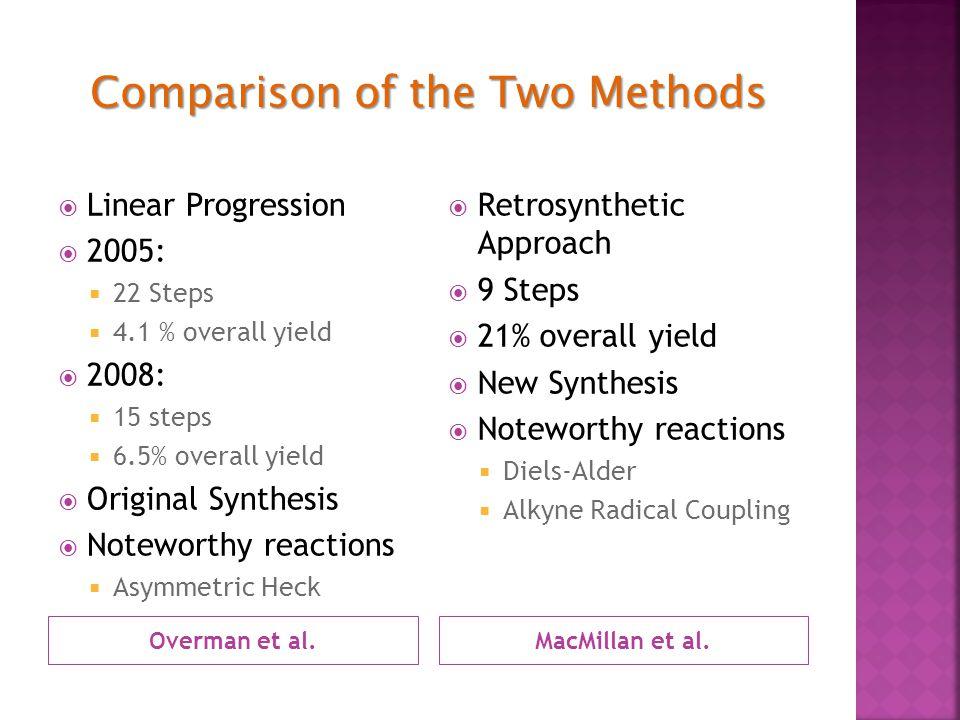 Overman et al.MacMillan et al.