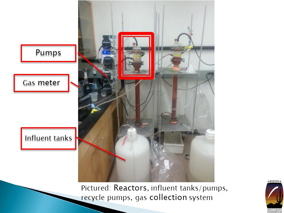 Pictured: Reactors, influent tanks/pumps, recycle pumps, gas collection system Influent tanks Pumps Gas meter