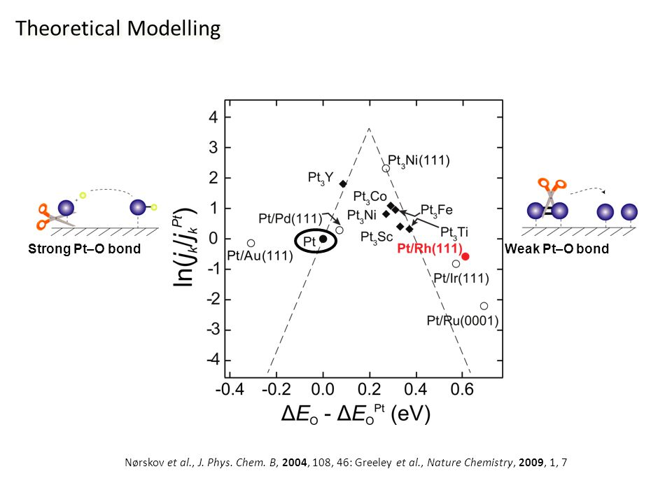 Theoretical Modelling Weak Pt–O bond Strong Pt–O bond Nørskov et al., J.