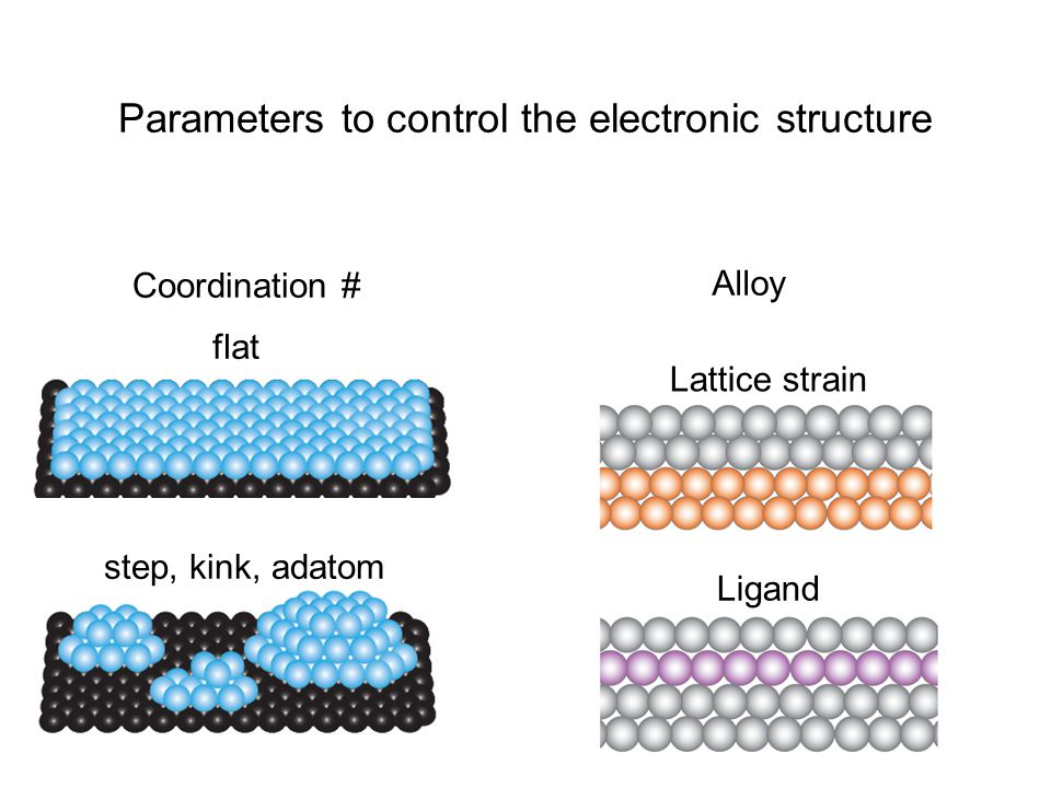 Parameters to control the electronic structure Coordination # Alloy step, kink, adatom Lattice strain Ligand flat