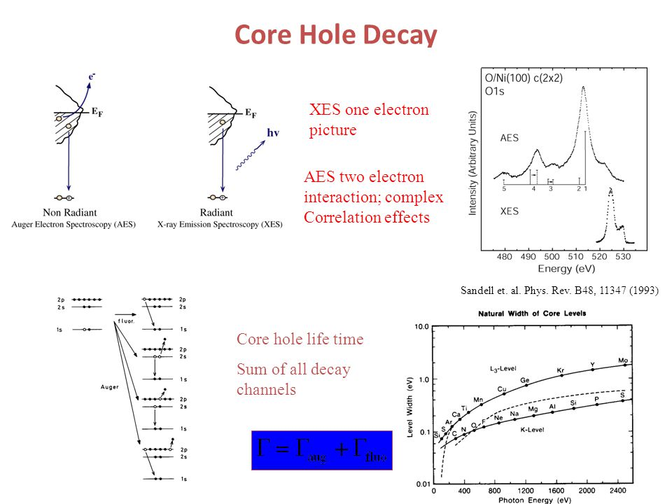Core Hole Decay Core hole life time Sum of all decay channels XES one electron picture AES two electron interaction; complex Correlation effects Sandell et.