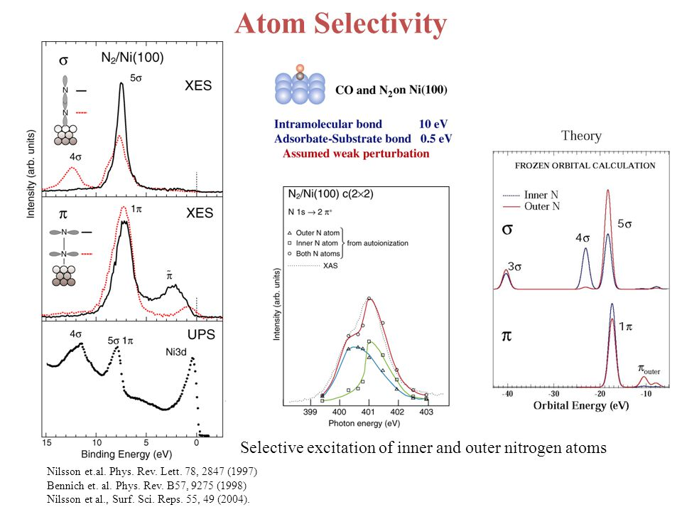 Atom Selectivity Selective excitation of inner and outer nitrogen atoms Nilsson et.al.