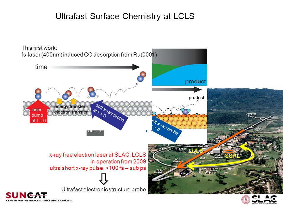 Ultrafast Surface Chemistry at LCLS SSRL This first work: fs-laser (400nm) induced CO desorption from Ru(0001) x-ray free electron laser at SLAC: LCLS in operation from 2009 ultra short x-ray pulse: <100 fs – sub ps LCLS Ultrafast electronic structure probe