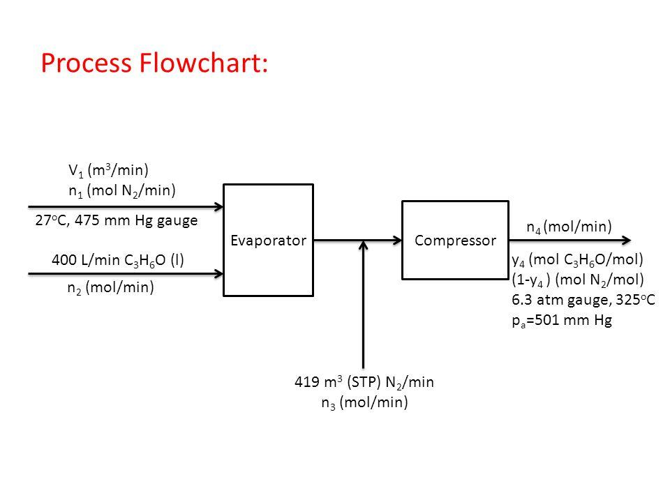Process Flowchart: Evaporator Compressor V 1 (m 3 /min) n 1 (mol N 2 /min) 27 o C, 475 mm Hg gauge 400 L/min C 3 H 6 O (l) n 2 (mol/min) 419 m 3 (STP)