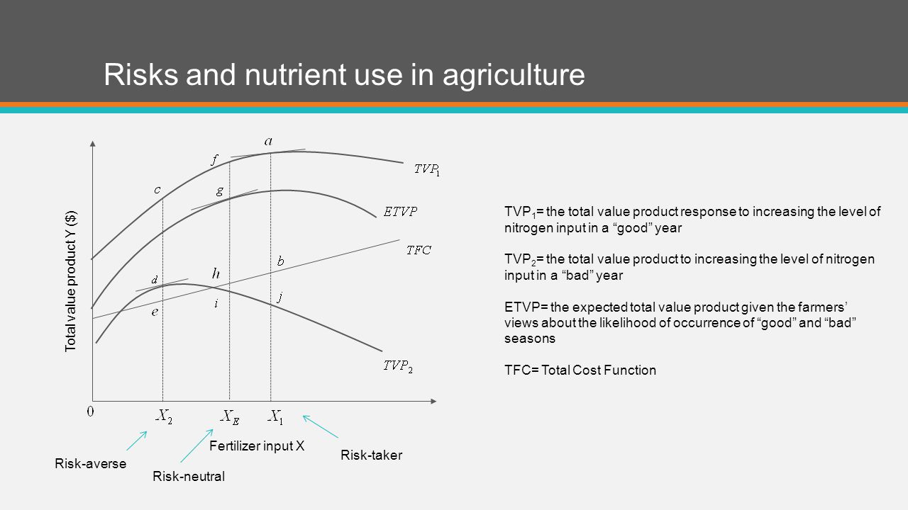 Risks and nutrient use in agriculture Total value product Y ($) Fertilizer input X TVP 1 = the total value product response to increasing the level of nitrogen input in a good year TVP 2 = the total value product to increasing the level of nitrogen input in a bad year ETVP= the expected total value product given the farmers' views about the likelihood of occurrence of good and bad seasons TFC= Total Cost Function Risk-taker Risk-averse Risk-neutral