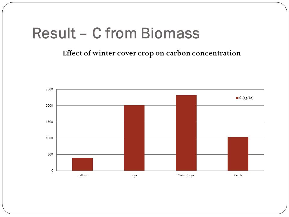 Result – C from Biomass