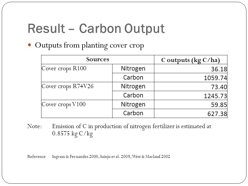 Result – Carbon Output Outputs from planting cover crop Note:Emission of C in production of nitrogen fertilizer is estimated at 0.8575 kg C/kg Referen