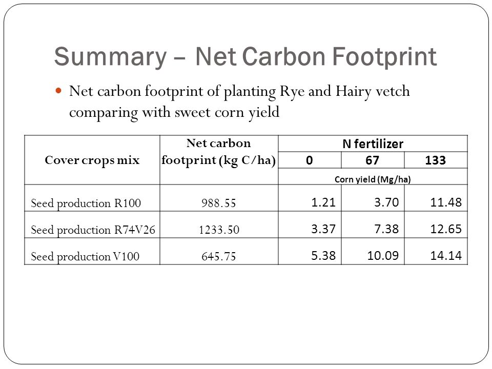 Summary – Net Carbon Footprint Net carbon footprint of planting Rye and Hairy vetch comparing with sweet corn yield Cover crops mix Net carbon footpri