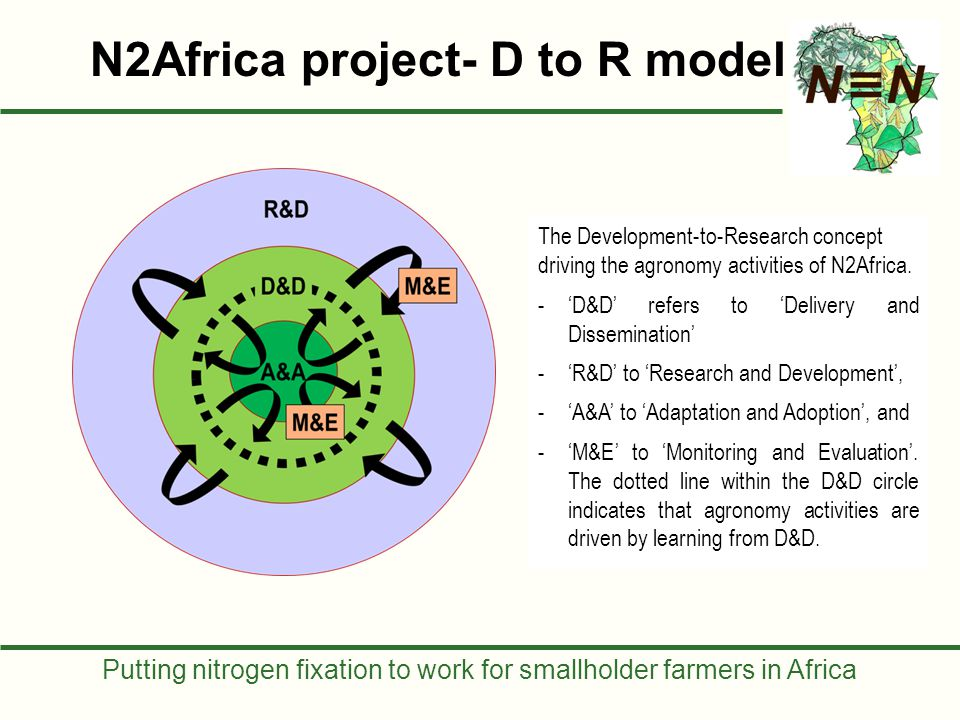 Putting nitrogen fixation to work for smallholder farmers in Africa The Development-to-Research concept driving the agronomy activities of N2Africa. -