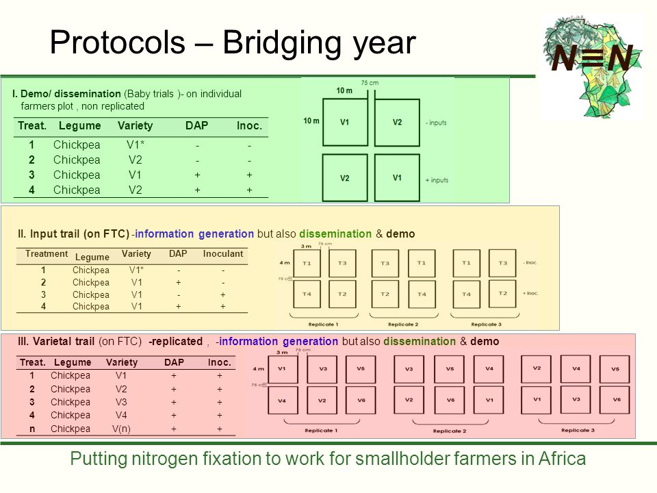 Putting nitrogen fixation to work for smallholder farmers in Africa Protocols – Bridging year I. Demo/ dissemination (Baby trials )- on individual far