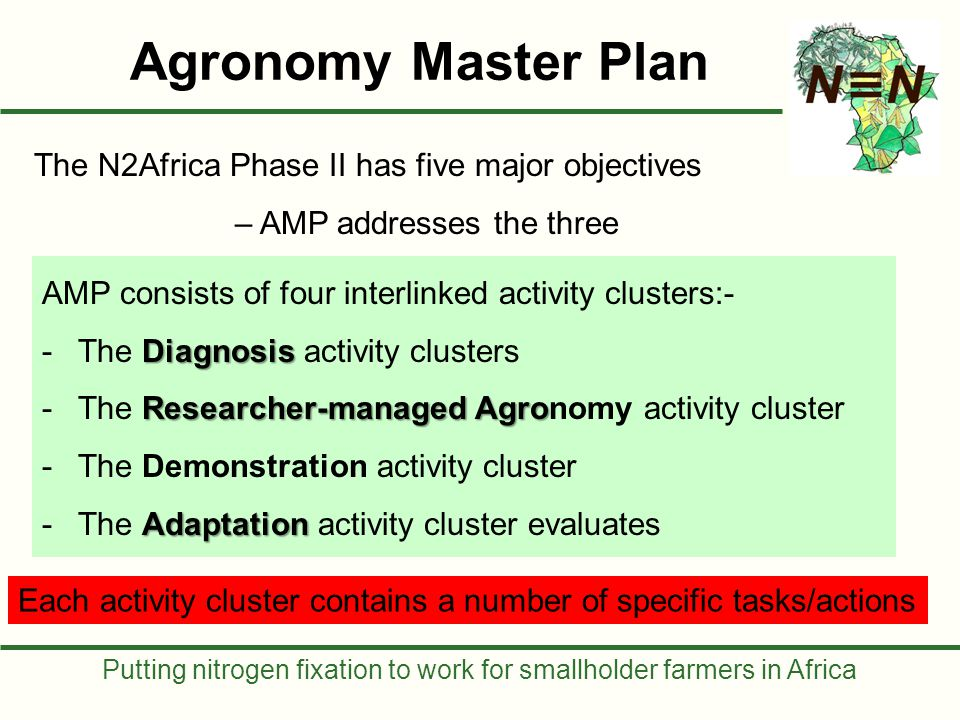 Putting nitrogen fixation to work for smallholder farmers in Africa Interactions between activity clusters Demonstration (25-50/action site) Diagnosis (25-100/action site) Adaptation (200-1000/act.