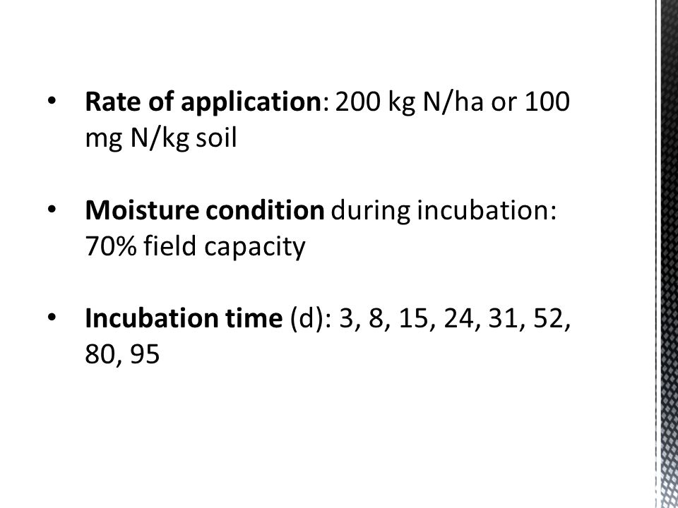 Rate of application: 200 kg N/ha or 100 mg N/kg soil Moisture condition during incubation: 70% field capacity Incubation time (d): 3, 8, 15, 24, 31, 5