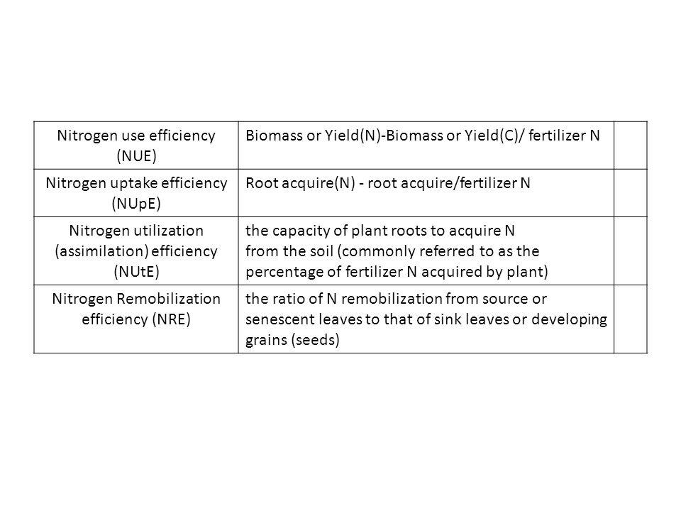 Nitrogen use efficiency (NUE) Biomass or Yield(N)-Biomass or Yield(C)/ fertilizer N Nitrogen uptake efficiency (NUpE) Root acquire(N) - root acquire/f