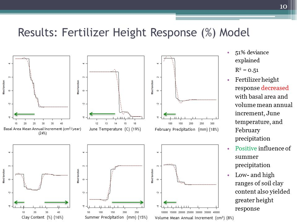 Results: Fertilizer Height Response (%) Model 10 51% deviance explained R 2 = 0.51 Fertilizer height response decreased with basal area and volume mea