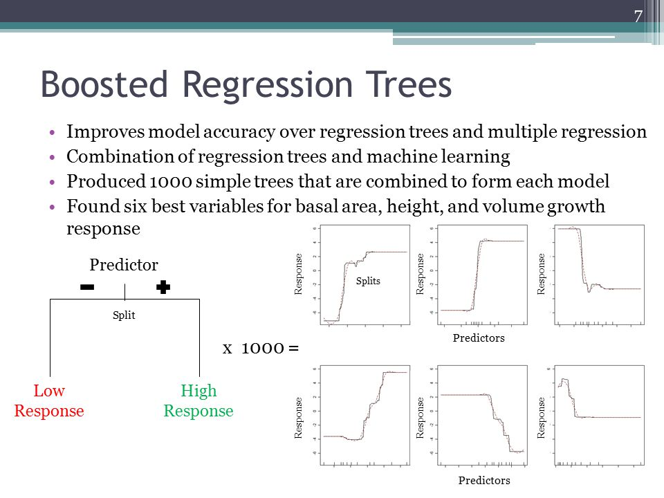 Boosted Regression Trees Improves model accuracy over regression trees and multiple regression Combination of regression trees and machine learning Pr
