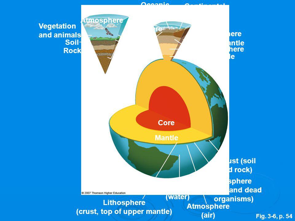 Fig. 3-6, p. 54 Lithosphere (crust, top of upper mantle) Rock Soil Vegetation and animals Atmosphere Oceanic Crust Continental Crust Lithosphere Upper