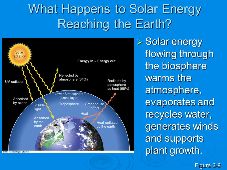 What Happens to Solar Energy Reaching the Earth?  Solar energy flowing through the biosphere warms the atmosphere, evaporates and recycles water, gen