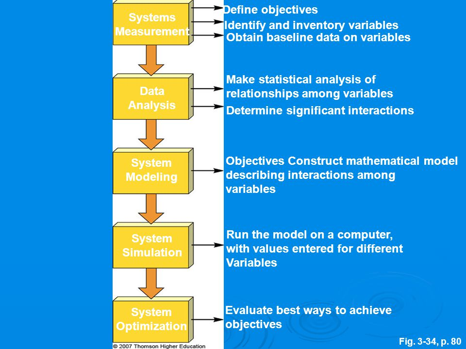 Fig. 3-34, p. 80 Systems Measurement Define objectives Identify and inventory variables Obtain baseline data on variables Make statistical analysis of