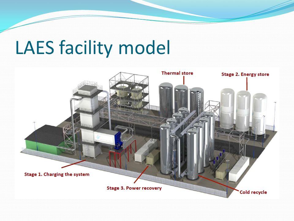 LAES facility model
