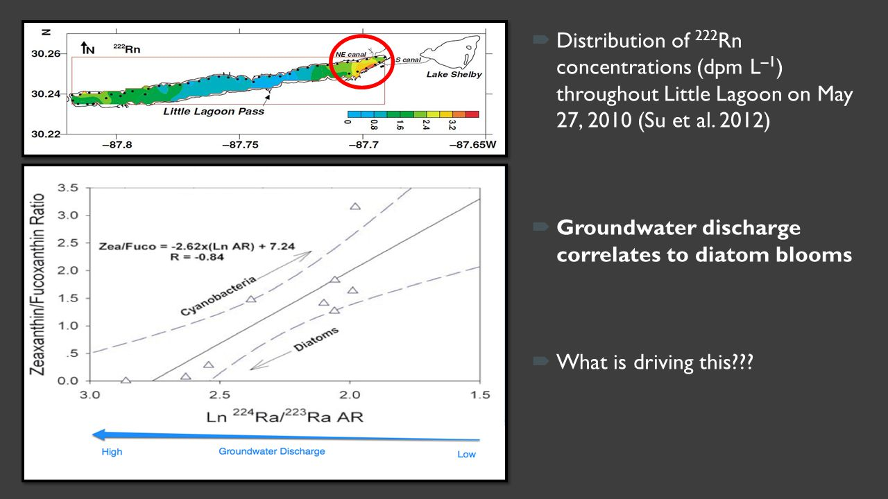  Distribution of 222 Rn concentrations (dpm L –1 ) throughout Little Lagoon on May 27, 2010 (Su et al. 2012)  Groundwater discharge correlates to di