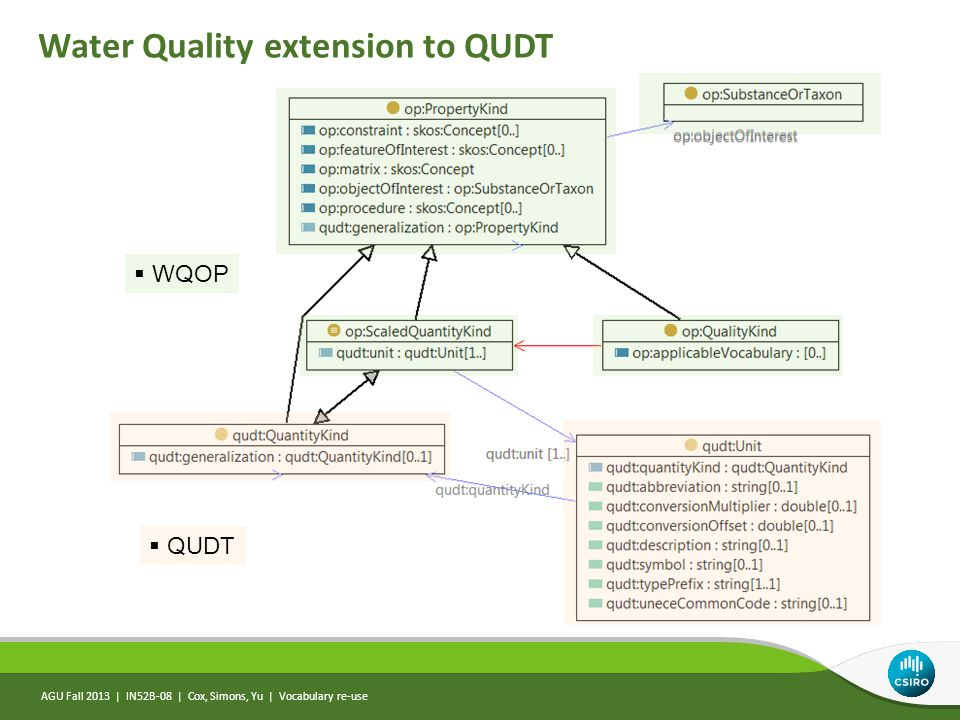AGU Fall 2013 | IN52B-08 | Cox, Simons, Yu | Vocabulary re-use Water Quality extension to QUDT  QUDT  WQOP