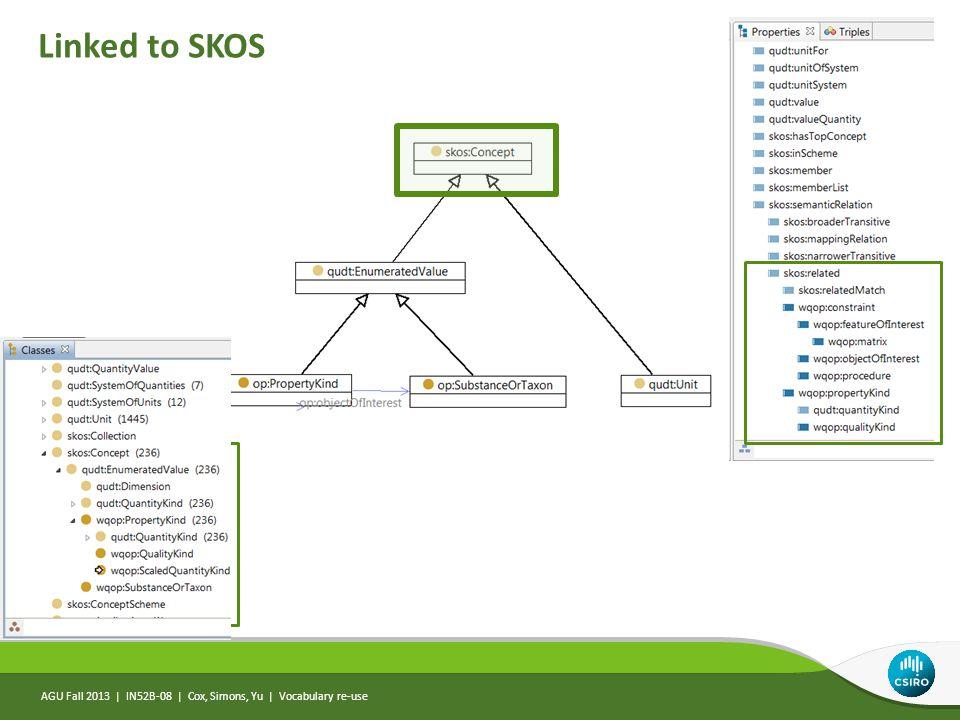 AGU Fall 2013   IN52B-08   Cox, Simons, Yu   Vocabulary re-use Linked to SKOS