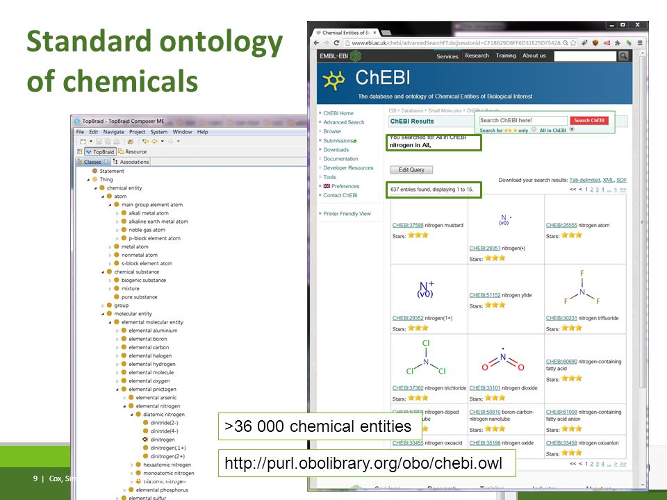 Standard ontology of chemicals Cox, Simons, Yu | Observable property ontology http://purl.obolibrary.org/obo/chebi.owl >36 000 chemical entities 9 |