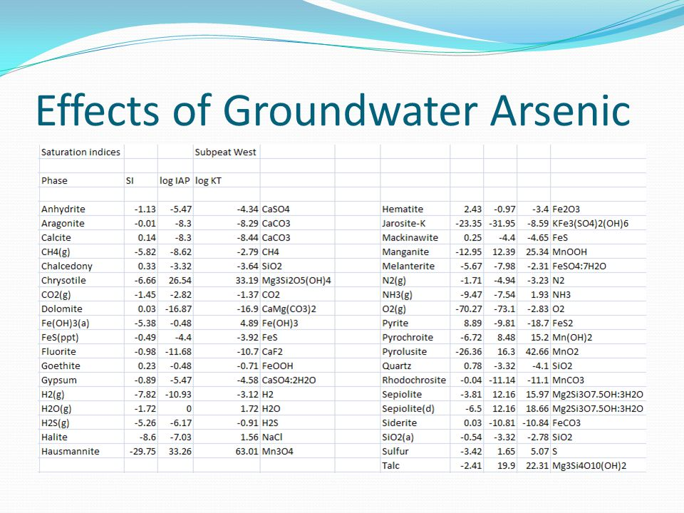 Effects of Groundwater Arsenic