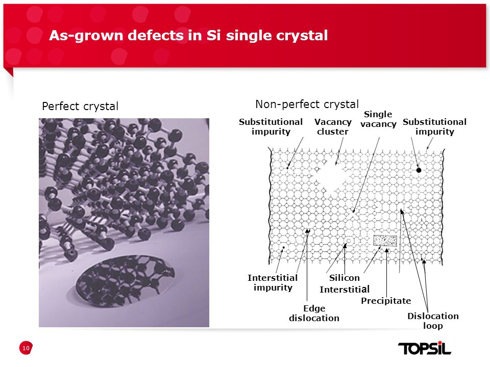 Præsentation xxPresentation of Topsil As-grown defects in Si single crystal 10 Perfect crystal Substitutional impurity Vacancy cluster Substitutional impurity Non-perfect crystal Interstitial impurity Edge dislocation Silicon Interstiti al Precipitate Dislocation loop Single vacancy