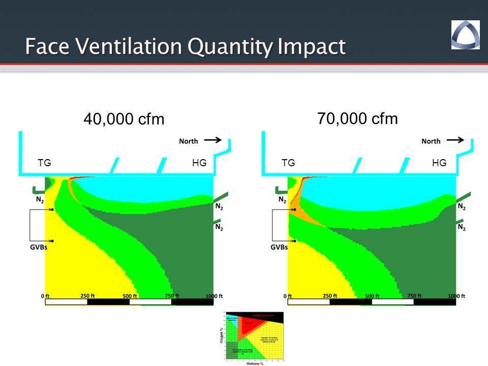 Face Ventilation Quantity Impact 40,000 cfm 70,000 cfm TGHGTGHG