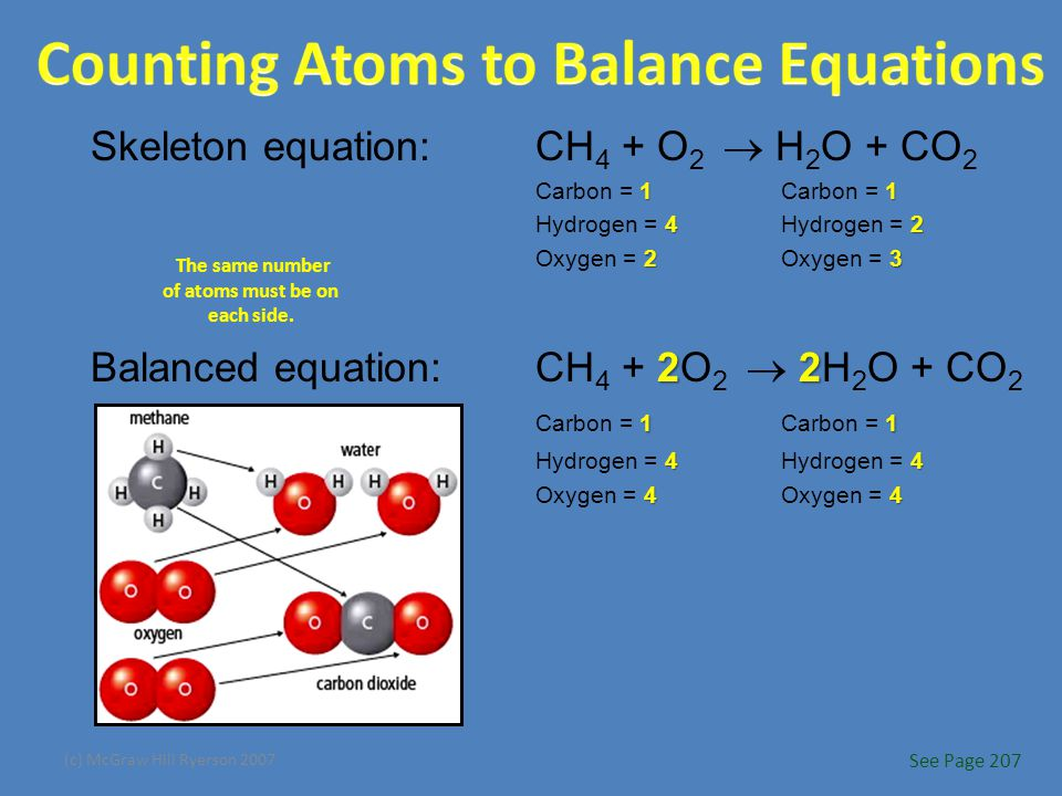 (c) McGraw Hill Ryerson 2007 Skeleton equation:CH 4 + O 2  H 2 O + CO 2 11 Carbon = 1Carbon = 1 42 Hydrogen = 4Hydrogen = 2 23 Oxygen = 2Oxygen = 3 22 11 Balanced equation:CH 4 + 2O 2  2H 2 O + CO 2 Carbon = 1Carbon = 1 44 Hydrogen = 4Hydrogen = 4 44 Oxygen = 4Oxygen = 4 The same number of atoms must be on each side.